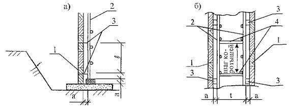 Рисунок 3.2.2.3 - Схема